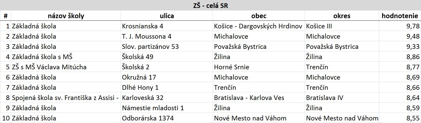 Rebríček najlepších základných škôl na Slovensku podľa INEKO  e185c448a29